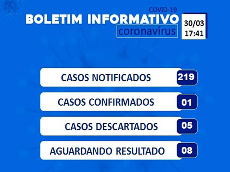 Sobe para 219 os casos notificados do Novo Coronavírus em Brumado